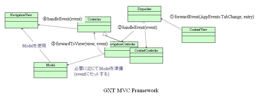 Gxtmvc_2